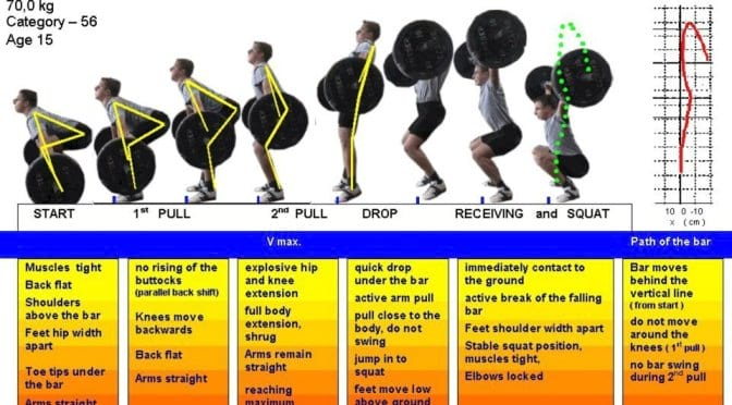 how to do the steps for the Squat Snatch exercise https://www.getstrong.fit/Your-Squat-Snatch-How-To-Exercise-Guide/Exercises